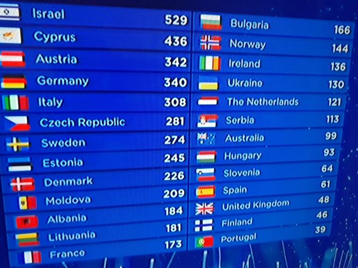 Quadro eurovisão